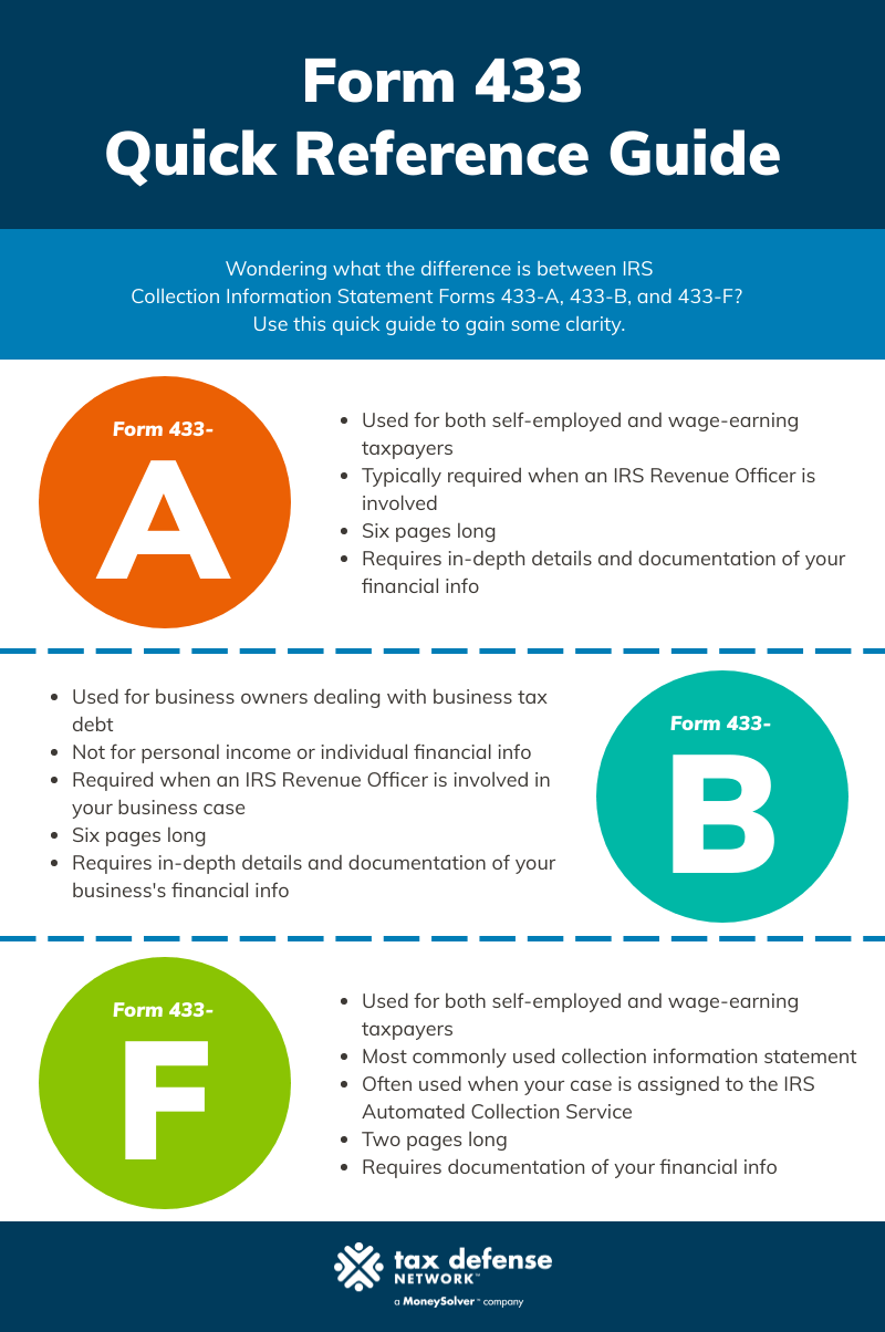 Use this handy quick reference to tell the difference between Form 433-A, Form 433-B, and Form 433-F.